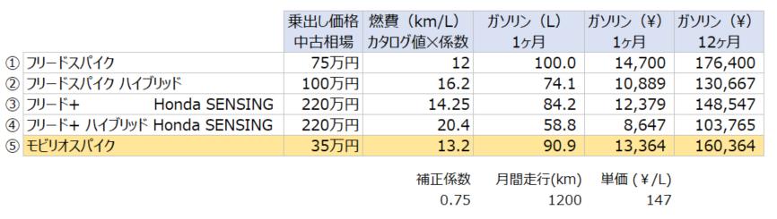 フリード、フリードスパイク、フリード+、モビリオスパイクの比較表