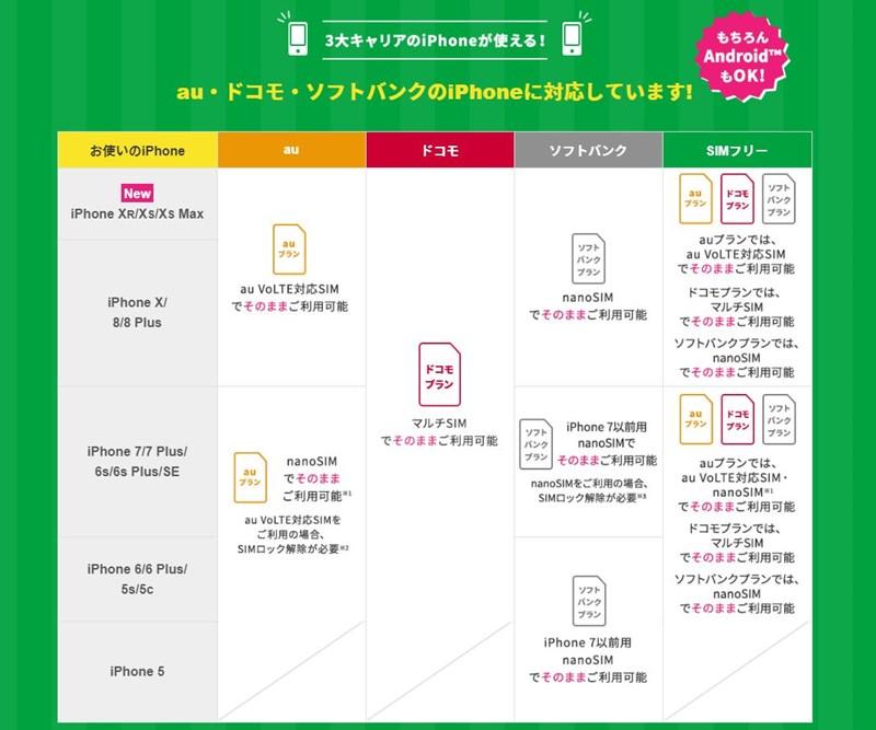 マイネオSIMのiPhone対応表